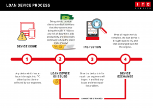 Loan Device Process